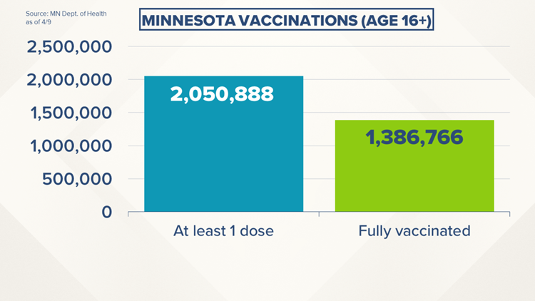 Live updates: More than 2 million Minnesotans have received at least one COVID vaccine dose