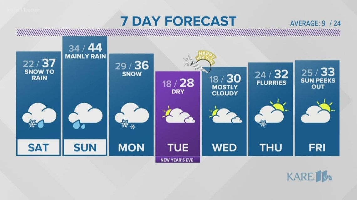 WEATHER: Quiet overnight before messy weekend