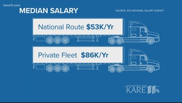 Truck driver shortage raises prices, delaying deliveries