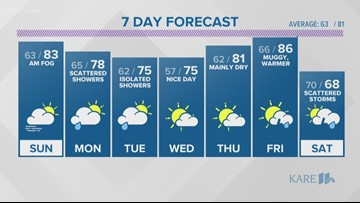 WEATHER: Rain showers south, sun north today