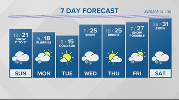 WEATHER: Light snow today
