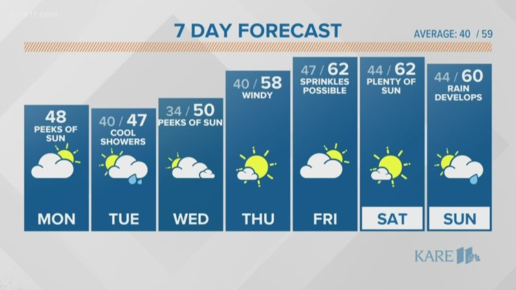 WEATHER: Still cool, but not for long!