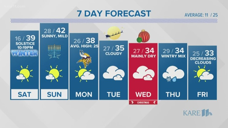 WEATHER: Clear and cool overnight then 40s this weekend