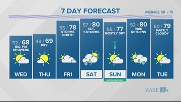 WEATHER: SCATTERED SHOWERS THROUGH THE EVENING
