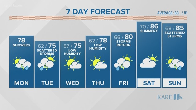 Late morning weather 8-12-2019