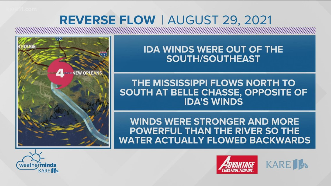 WeatherMinds: Hurricane Ida temporarily reversed flow of Mississippi River
