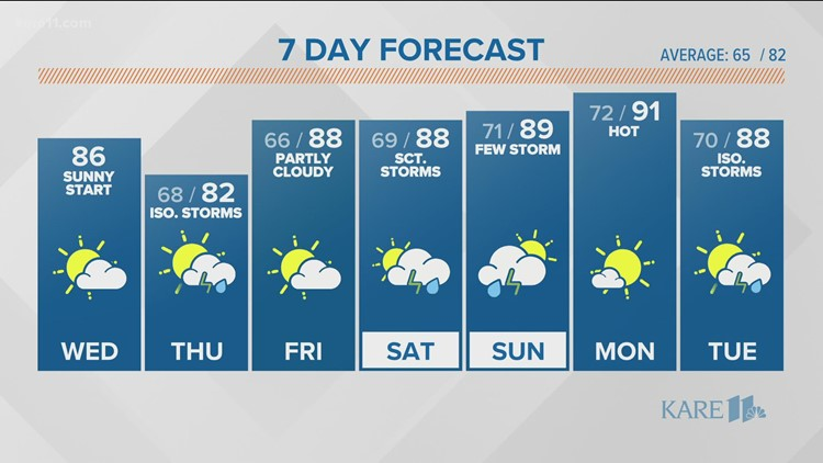 WEATHER: Scattered rain & storms on Thursday