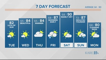 WEATHER: Slightly warmer Tuesday, humidity stays low
