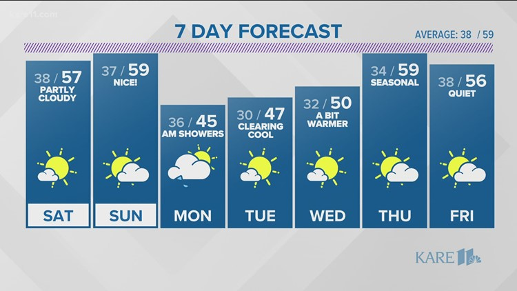 WEATHER: Nice spring weekend to wrap with Sunday showers