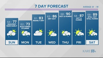 WEATHER: Dry until near sunset for most today