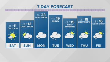 WEATHER: More cold, more snow