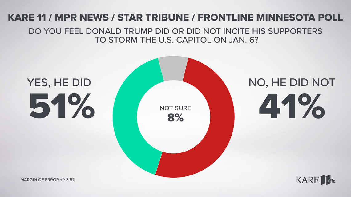 Minnesota Poll: Slightly more voters believe Donald Trump incited Capitol riot on Jan. 6