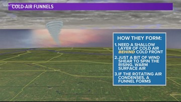 How funnel clouds can form without a thunderstorm