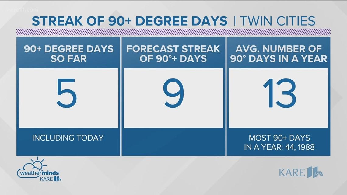 WeatherMinds: Streak of 90s forecast to hit 9 days