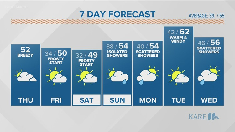 WEATHER: Cooling temperatures through the weekend
