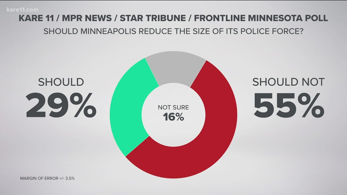 New poll shows that half of Minneapolis residents want a new kind of police