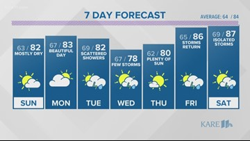 WEATHER: Bright sun with stray afternoon showers today