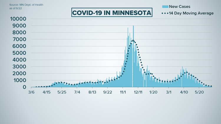 Live updates: New COVID-19 cases in Minnesota lowest since April 2020