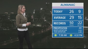 Late Evening Weather 12-08-18