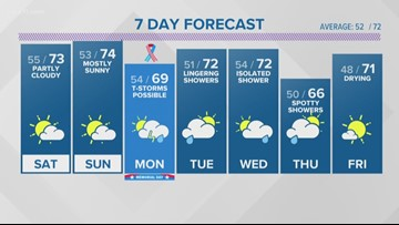 WEATHER: Beautiful weather most of the holiday weekend