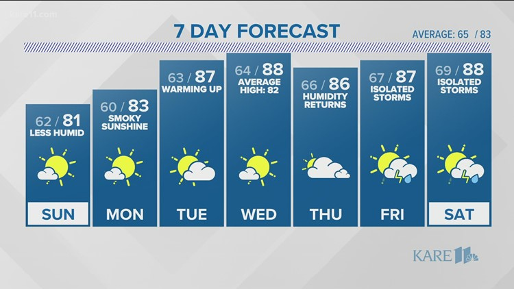 WEATHER: Smoke lingers as dry stretch continues