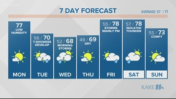 Midday weather forecast 6-10-19