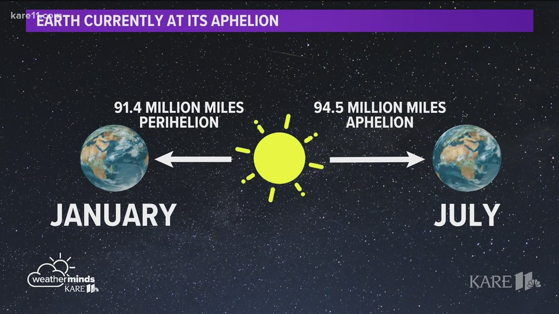WeatherMinds: Summer may be the warmest, but why is the sun furthest away?