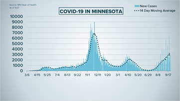 Live updates: MDH reports 2,803 new COVID cases, nearing infection milestone