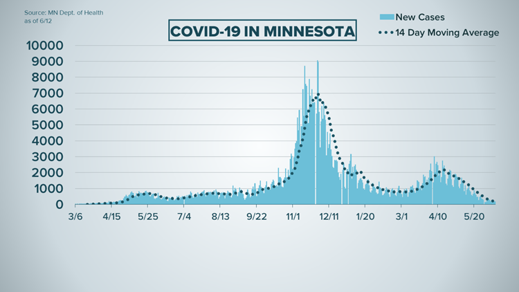 Live updates: New COVID-19 cases stay under 200 in Minnesota