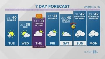 Evening weather forecast 10-28-2019