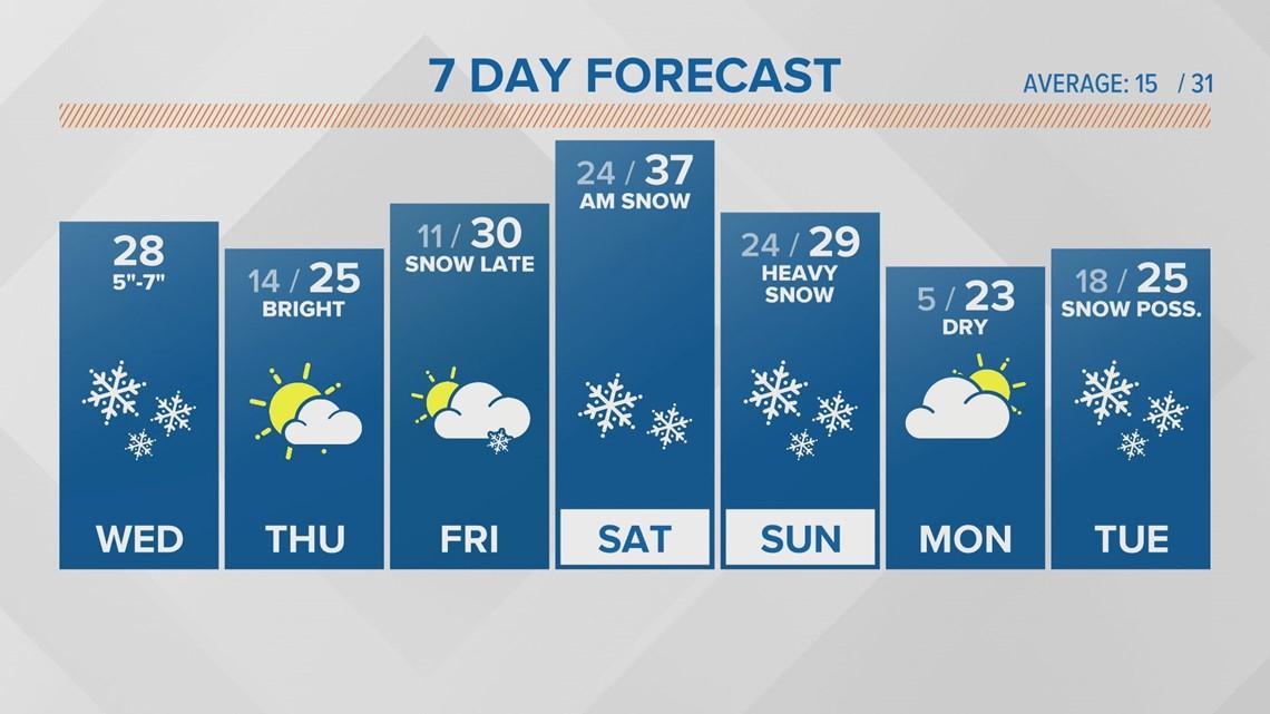 Snow arrives overnight