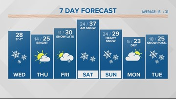 Snow arrives overnight