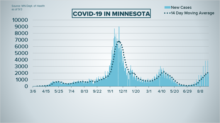 Live updates: COVID cases top 2,100 in Minnesota