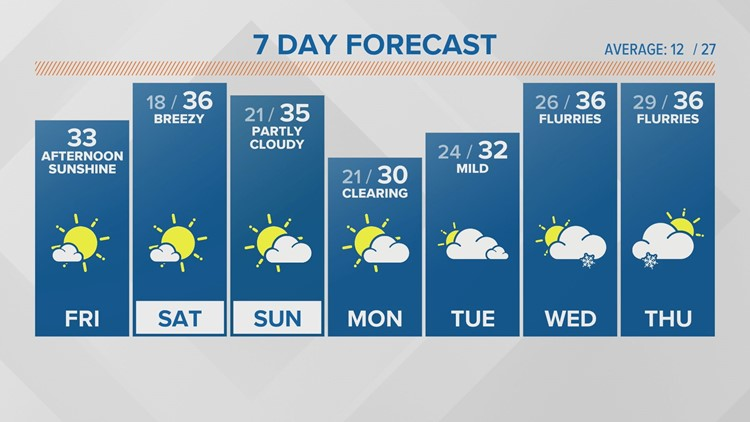 WEATHER: Patch fog overnight then Sunny Saturday