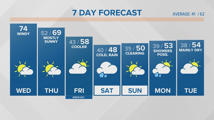 WEATHER: Temps up to 70s