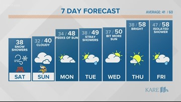 WEATHER: Blustery frigid weekend