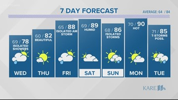 WEATHER: Scattered showers & storms this afternoon-evening