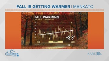 WeatherMinds: Fall is getting warmer in the Twin Cities