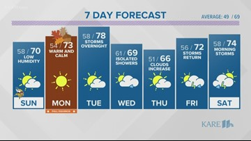 WEATHER: Few storms today, strongest north