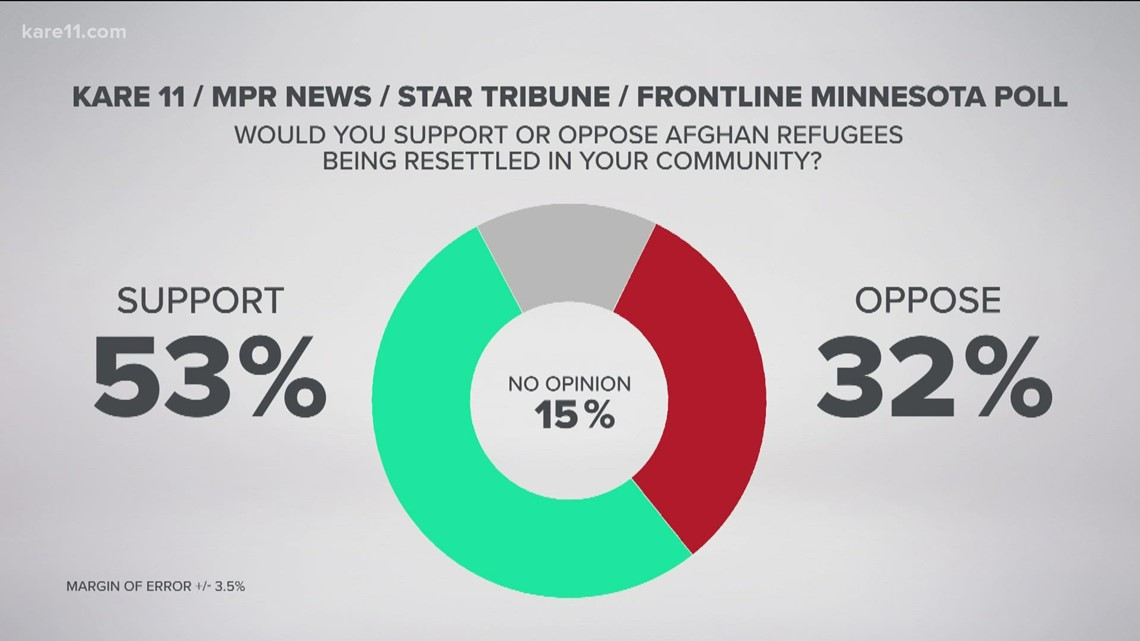 Minnesota Poll: Voters support resettling Afghan refugees in Minnesota communities