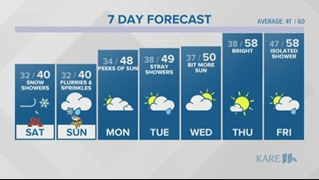 WEATHER: Cold continues overnight with snow showers pushing through