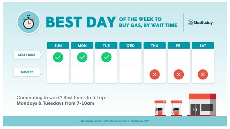 GasBuddy busy times