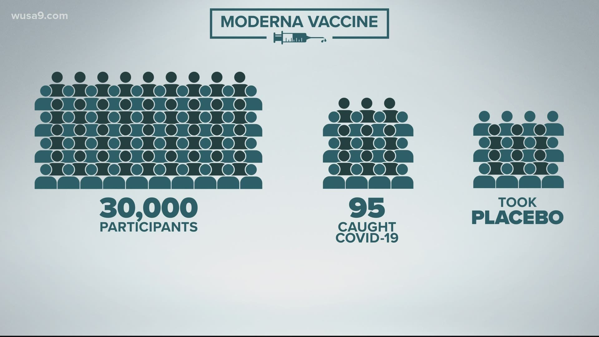 Covid 19 Vaccine Success Rate Moderna S Efficacy Rate Explained Kare11 Com